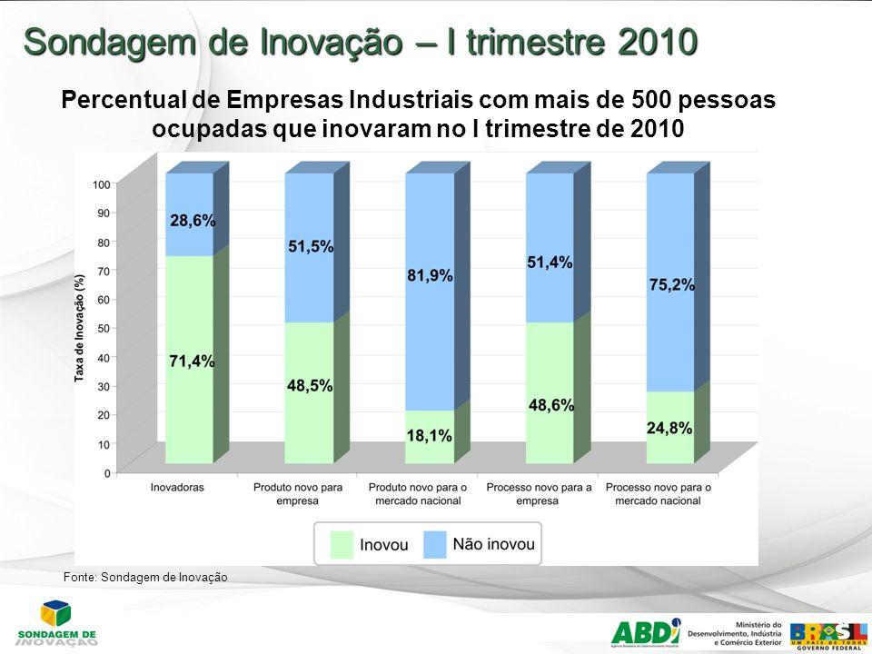 13 Sondagem de Inovação – I trimestre 2010 Percentual de Empresas Industriais com mais de 500 pessoas ocupadas que inovaram no I trimestre de 2010 Fonte: Sondagem de Inovação
