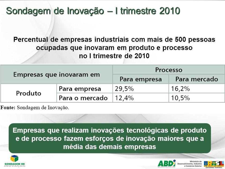 Sondagem de Inovação – I trimestre 2010 Percentual de empresas industriais com mais de 500 pessoas ocupadas que inovaram em produto e processo no I trimestre de 2010 Empresas que realizam inovações tecnológicas de produto e de processo fazem esforços de inovação maiores que a média das demais empresas
