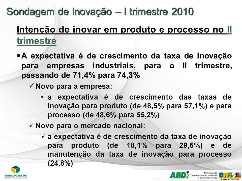 16 Sondagem de Inovação – I trimestre 2010 Intenção de inovar em produto e processo no II trimestre A expectativa é de crescimento da taxa de inovação para empresas industriais, para o II trimestre, passando de 71,4% para 74,3% Novo para a empresa: a expectativa é de crescimento das taxas de inovação para produto (de 48,5% para 57,1%) e para processo (de 48,6% para 55,2%) Novo para o mercado nacional: a expectativa é de crescimento da taxa de inovação para produto (de 18,1% para 29,5%) e de manutenção da taxa de inovação para processo (24,8%)