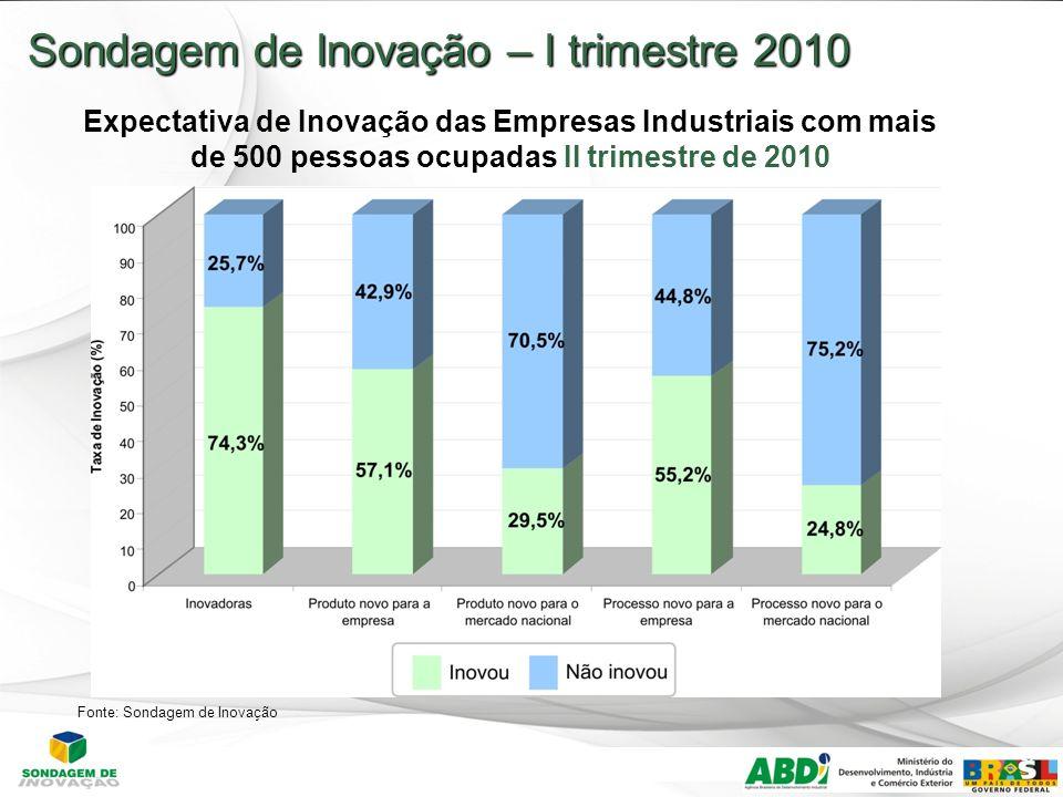 17 Sondagem de Inovação – I trimestre 2010 Expectativa de Inovação das Empresas Industriais com mais de 500 pessoas ocupadas II trimestre de 2010 Fonte: Sondagem de Inovação