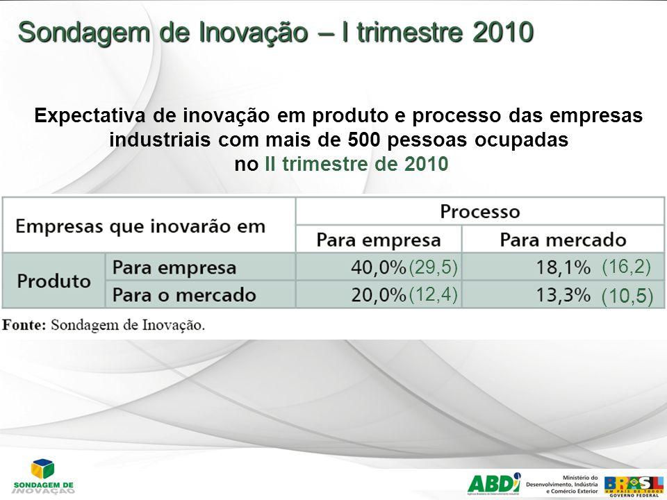 Sondagem de Inovação – I trimestre 2010 Expectativa de inovação em produto e processo das empresas industriais com mais de 500 pessoas ocupadas no II trimestre de 2010 (10,5) (16,2) (12,4) (29,5)