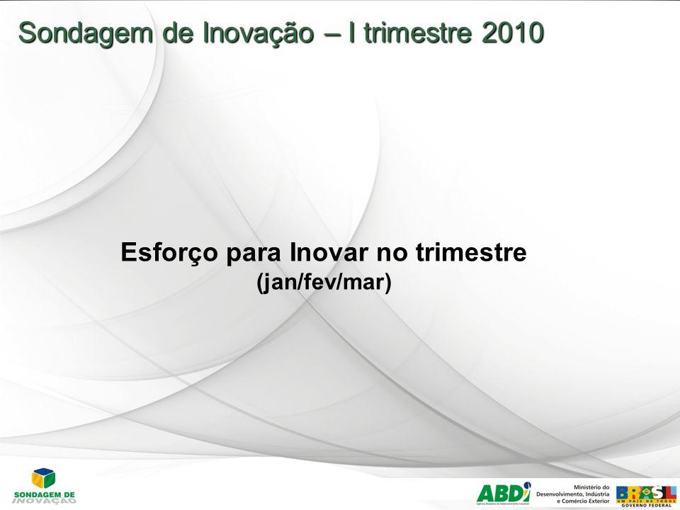 19 Sondagem de Inovação – I trimestre 2010 Esforço para Inovar no trimestre (jan/fev/mar)