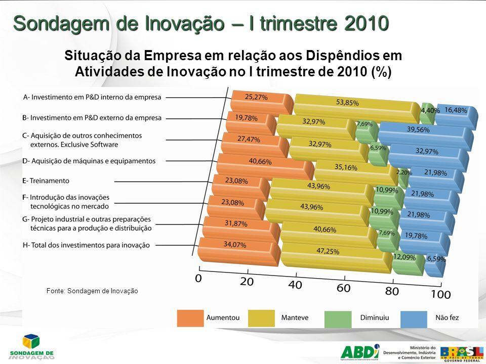 21 Sondagem de Inovação – I trimestre 2010 Situação da Empresa em relação aos Dispêndios em Atividades de Inovação no I trimestre de 2010 (%) Fonte: Sondagem de Inovação