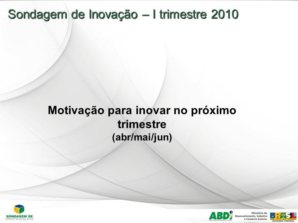 22 Sondagem de Inovação – I trimestre 2010 Motivação para inovar no próximo trimestre (abr/mai/jun)