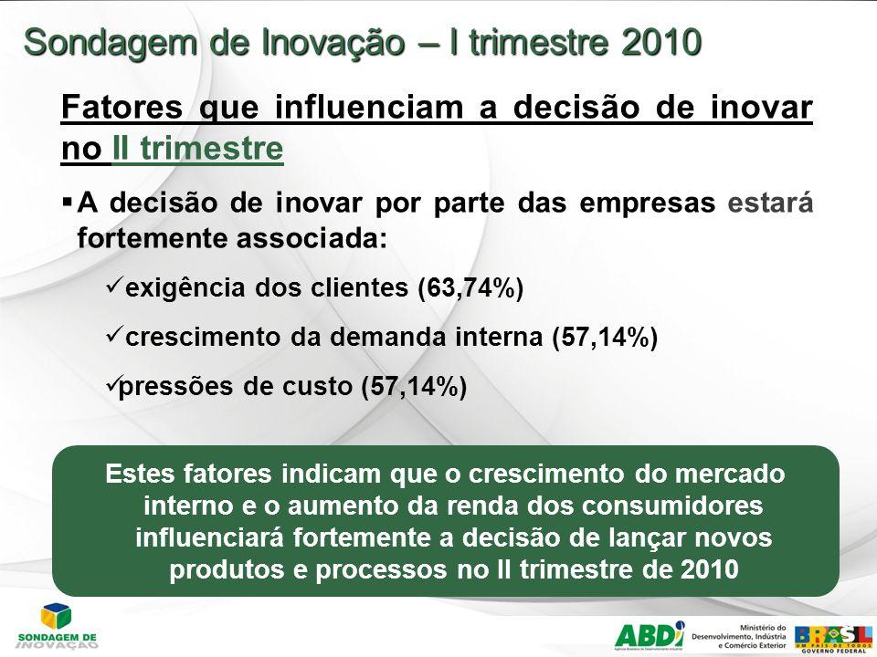 23 Sondagem de Inovação – I trimestre 2010 Fatores que influenciam a decisão de inovar no II trimestre A decisão de inovar por parte das empresas estará fortemente associada: exigência dos clientes (63,74%) crescimento da demanda interna (57,14%) pressões de custo (57,14%) Estes fatores indicam que o crescimento do mercado interno e o aumento da renda dos consumidores influenciará fortemente a decisão de lançar novos produtos e processos no II trimestre de 2010