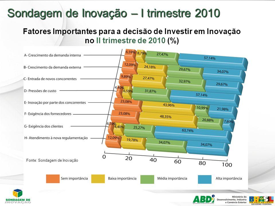 24 Sondagem de Inovação – I trimestre 2010 Fatores Importantes para a decisão de Investir em Inovação no II trimestre de 2010 (%) Fonte: Sondagem de Inovação