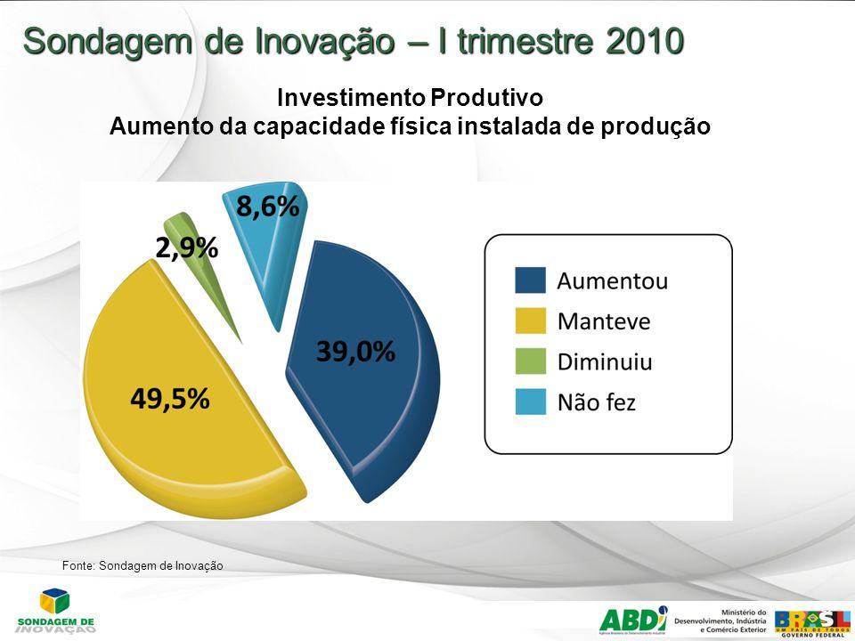 27 Sondagem de Inovação – I trimestre 2010 Investimento Produtivo Aumento da capacidade física instalada de produção Fonte: Sondagem de Inovação