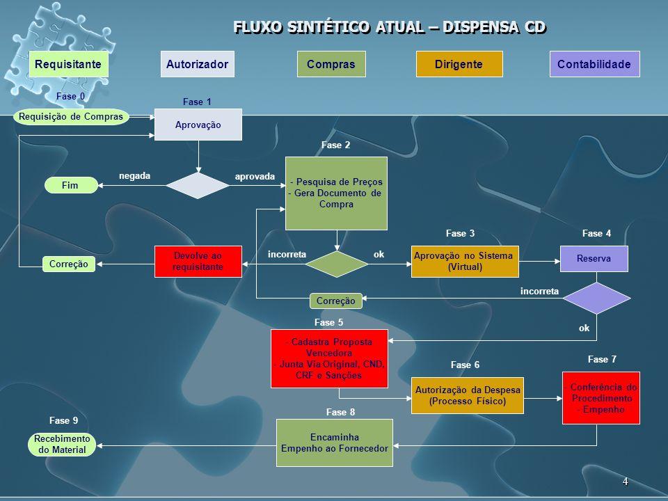 5 FLUXO SINTÉTICO PROPOSTO – DISPENSA CD RequisitanteAutorizadorComprasDirigenteContabilidade Requisição de Compras Aprovação Fase 0 Fase 1 - Pesquisa de Preços - Gera Documento de Compra - Cadastra a Proposta Vencedora - Junta Proposta Digitalizada - CND, CRF, Sanções eCADIN Fase 2 Fim negada Aprovação no Sistema (Virtual) Fase 3 - Reserva - Conferência do Procedimento - Empenhamento Fase 4 Fase 5 - Junta via original da Proposta - Encaminha Empenho ao Fornecedor aprovada Autorização da Despesa (Processo Físico) okincorreta Recebimento do Material Correção Fase 6 ok incorreta Correção