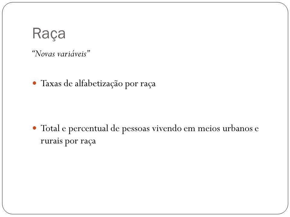 Raça Novas variáveis Taxas de alfabetização por raça Total e percentual de pessoas vivendo em meios urbanos e rurais por raça