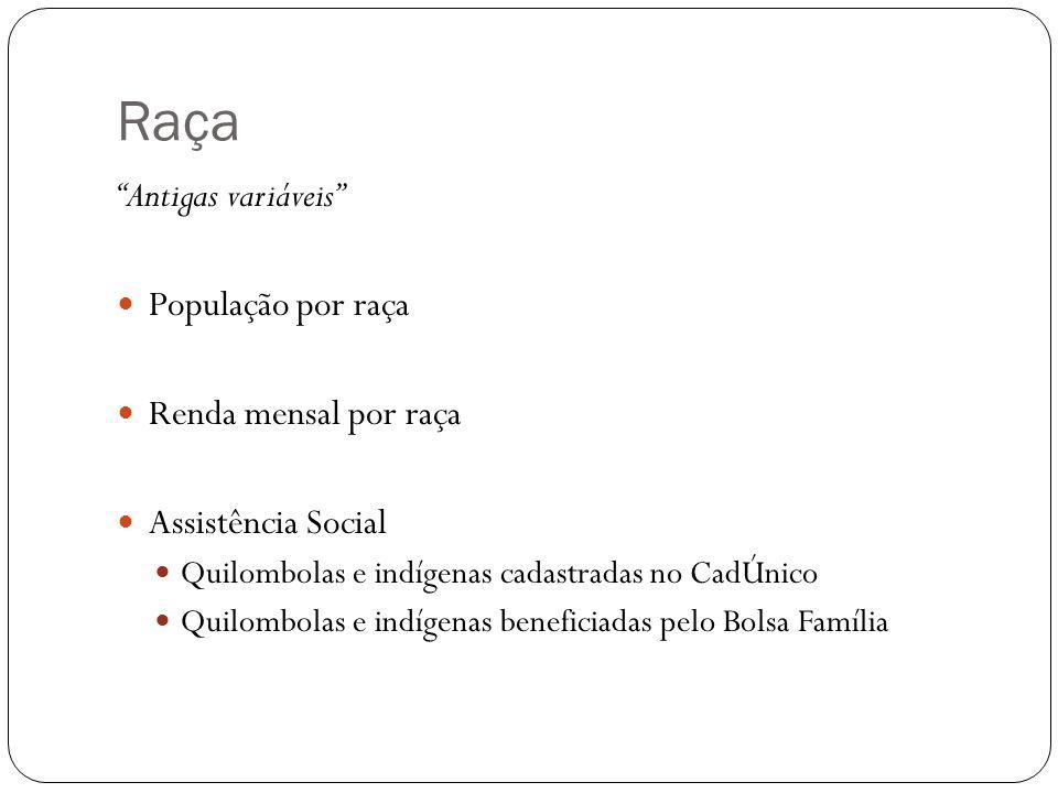 Raça Antigas variáveis População por raça Renda mensal por raça Assistência Social Quilombolas e indígenas cadastradas no CadÚnico Quilombolas e indíg