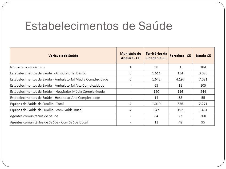 Estabelecimentos de Saúde Variáveis de Saúde Município de Abaiara - CE Territórios da Cidadania- CE Fortaleza - CEEstado CE Número de municípios198118