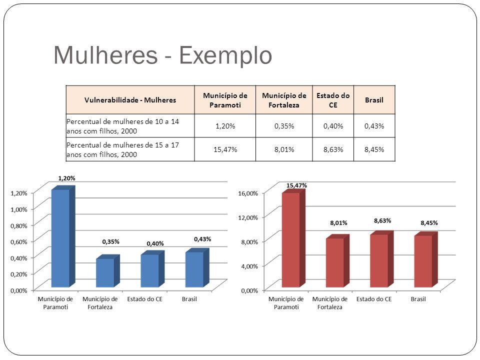 Mulheres - Exemplo Vulnerabilidade - Mulheres Município de Paramoti Município de Fortaleza Estado do CE Brasil Percentual de mulheres de 10 a 14 anos
