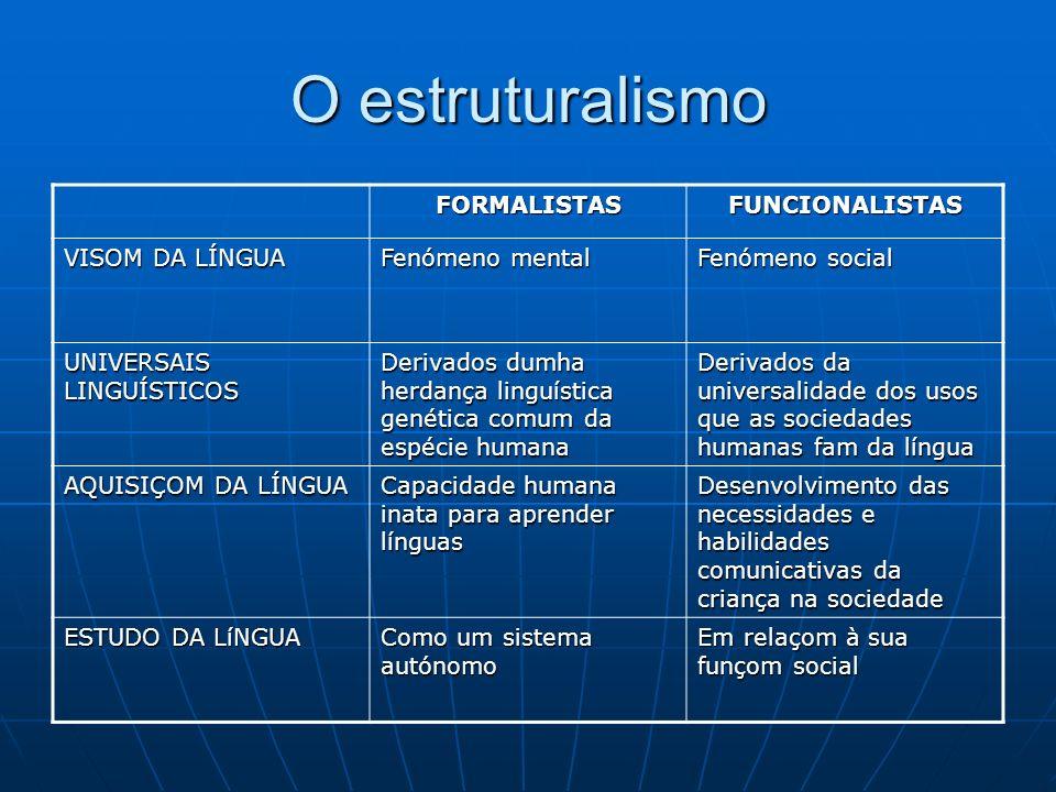 O estruturalismo FORMALISTASFUNCIONALISTAS VISOM DA LÍNGUA Fenómeno mental Fenómeno social UNIVERSAIS LINGUÍSTICOS Derivados dumha herdança linguística genética comum da espécie humana Derivados da universalidade dos usos que as sociedades humanas fam da língua AQUISIÇOM DA LÍNGUA Capacidade humana inata para aprender línguas Desenvolvimento das necessidades e habilidades comunicativas da criança na sociedade ESTUDO DA LíNGUA Como um sistema autónomo Em relaçom à sua funçom social