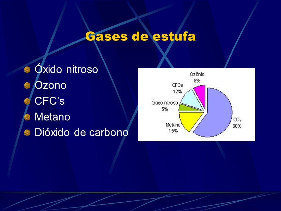 Gases de estufa Óxido nitroso Ozono CFCs Metano Dióxido de carbono