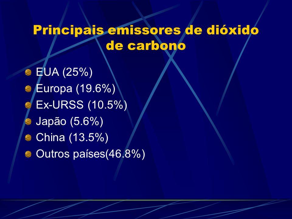 Principais emissores de dióxido de carbono EUA (25%) Europa (19.6%) Ex-URSS (10.5%) Japão (5.6%) China (13.5%) Outros países(46.8%)