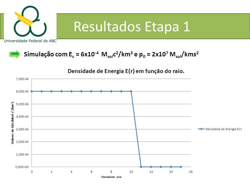 Resultados Etapa 1 Simulação com E c = 6x10 -4 M sol c 2 /km 3 e p 0 = 2x10 7 M sol /kms 2