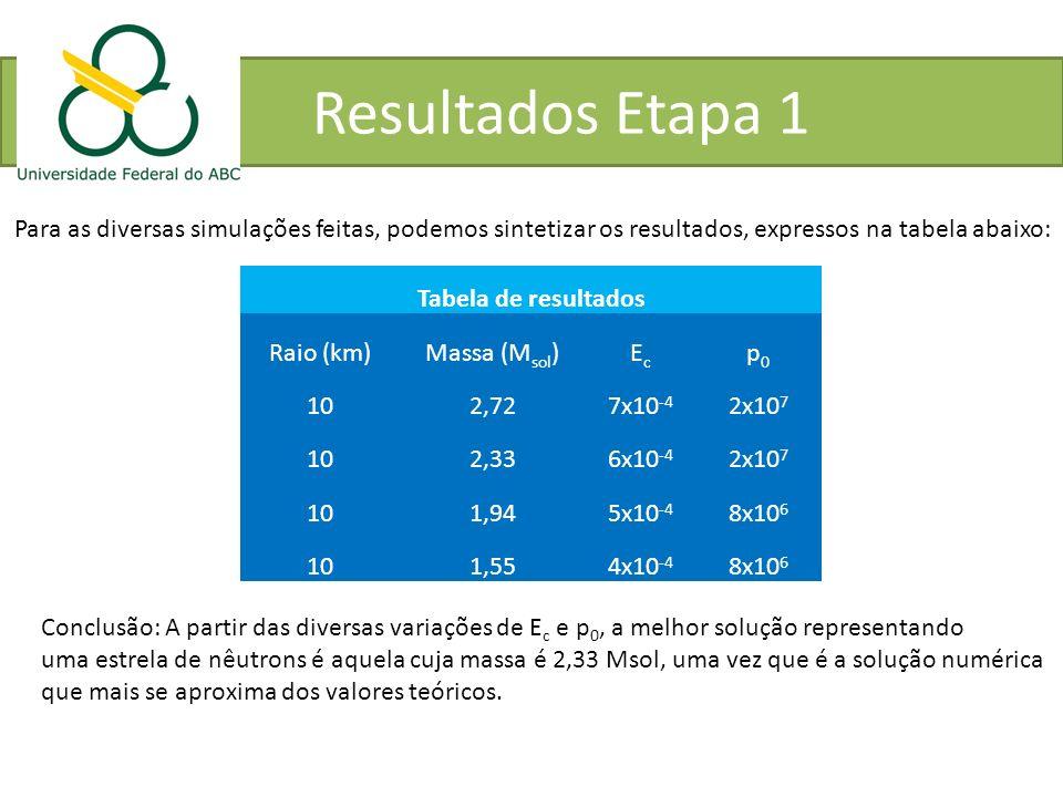 Resultados Etapa 1 Para as diversas simulações feitas, podemos sintetizar os resultados, expressos na tabela abaixo: Tabela de resultados Raio (km)Mas