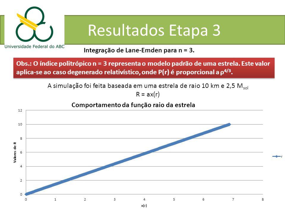 Resultados Etapa 3 Integração de Lane-Emden para n = 3. Obs.: O índice politrópico n = 3 representa o modelo padrão de uma estrela. Este valor aplica-