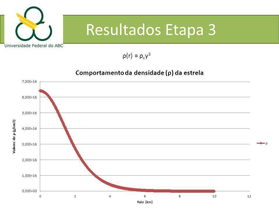 Resultados Etapa 3 ρ(r) = ρ c y 3