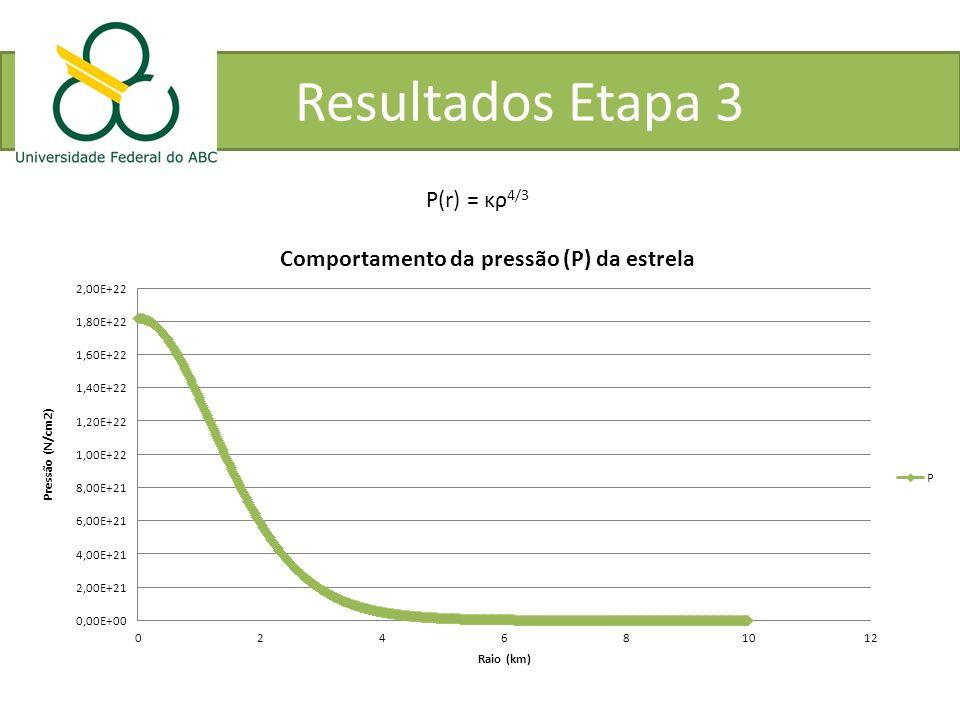 Resultados Etapa 3 P(r) = κρ 4/3