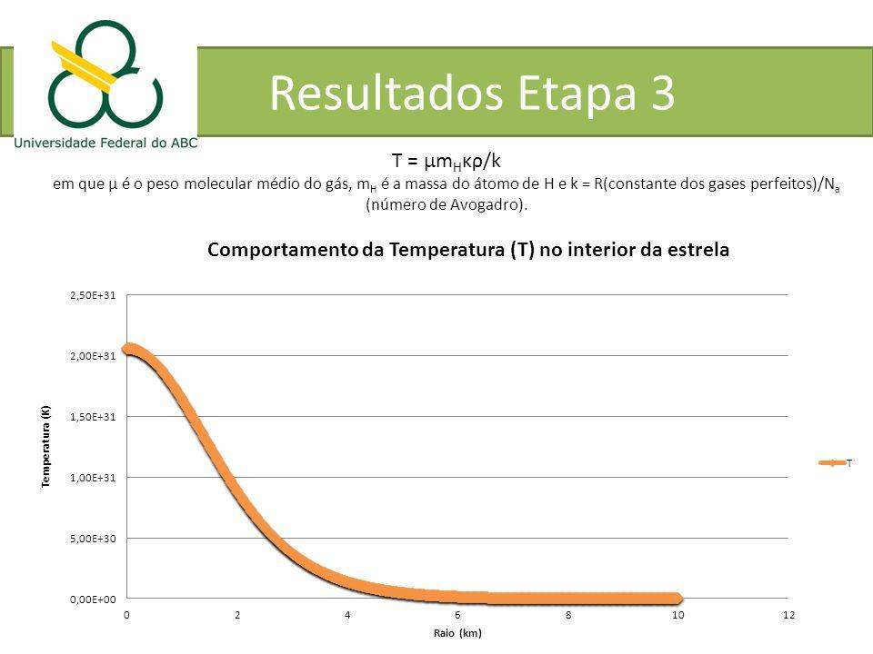 Resultados Etapa 3 T = μm H κρ/k em que μ é o peso molecular médio do gás, m H é a massa do átomo de H e k = R(constante dos gases perfeitos)/N a (núm