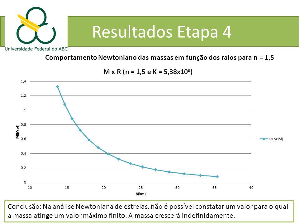 Resultados Etapa 4 Comportamento Newtoniano das massas em função dos raios para n = 1,5 Conclusão: Na análise Newtoniana de estrelas, não é possível c