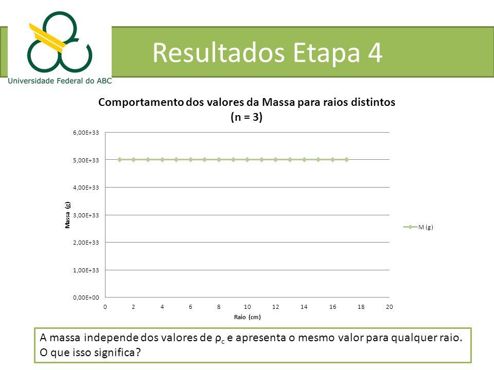 Resultados Etapa 4 A massa independe dos valores de ρ c e apresenta o mesmo valor para qualquer raio. O que isso significa?