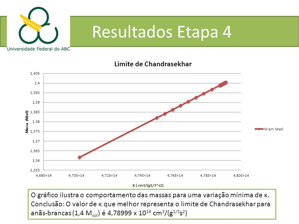 O gráfico ilustra o comportamento das massas para uma variação mínima de κ. Conclusão: O valor de κ que melhor representa o limite de Chandrasekhar pa
