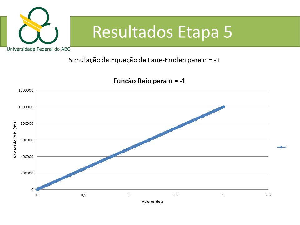 Resultados Etapa 5 Simulação da Equação de Lane-Emden para n = -1