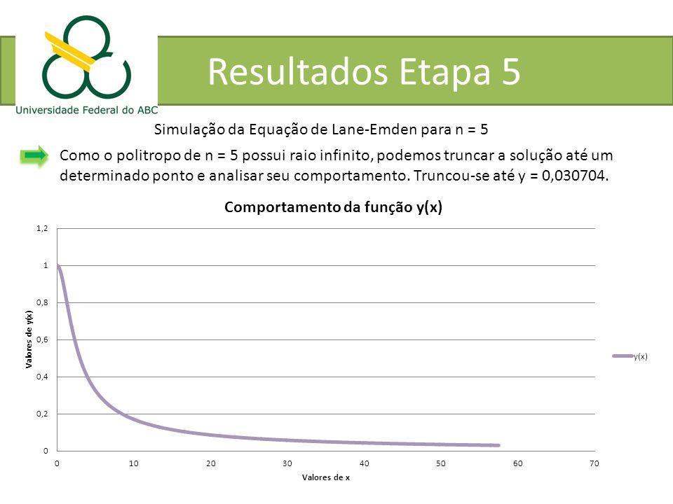 Simulação da Equação de Lane-Emden para n = 5 Como o politropo de n = 5 possui raio infinito, podemos truncar a solução até um determinado ponto e ana