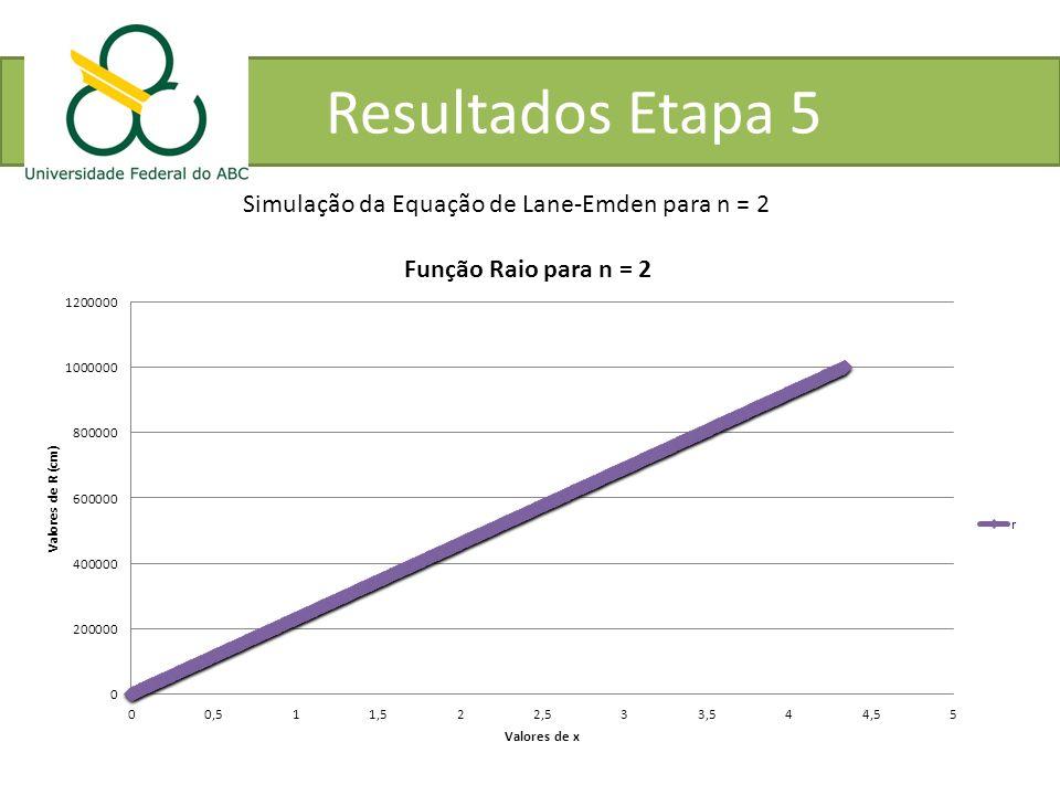 Simulação da Equação de Lane-Emden para n = 2