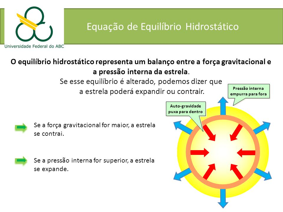 Equação de Equilíbrio Hidrostático O equilíbrio hidrostático representa um balanço entre a força gravitacional e a pressão interna da estrela. Se esse