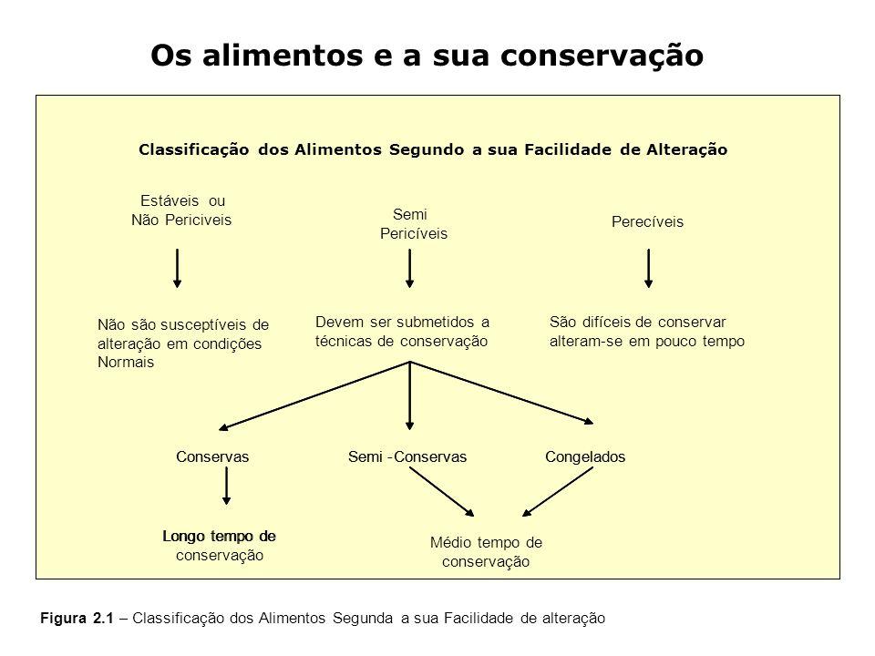 Semi Pericíveis ConservasSemi-ConservasCongelados Longo tempo de Estáveis ou Não Periciveis Perecíveis Não são susceptíveis de alteração em condições