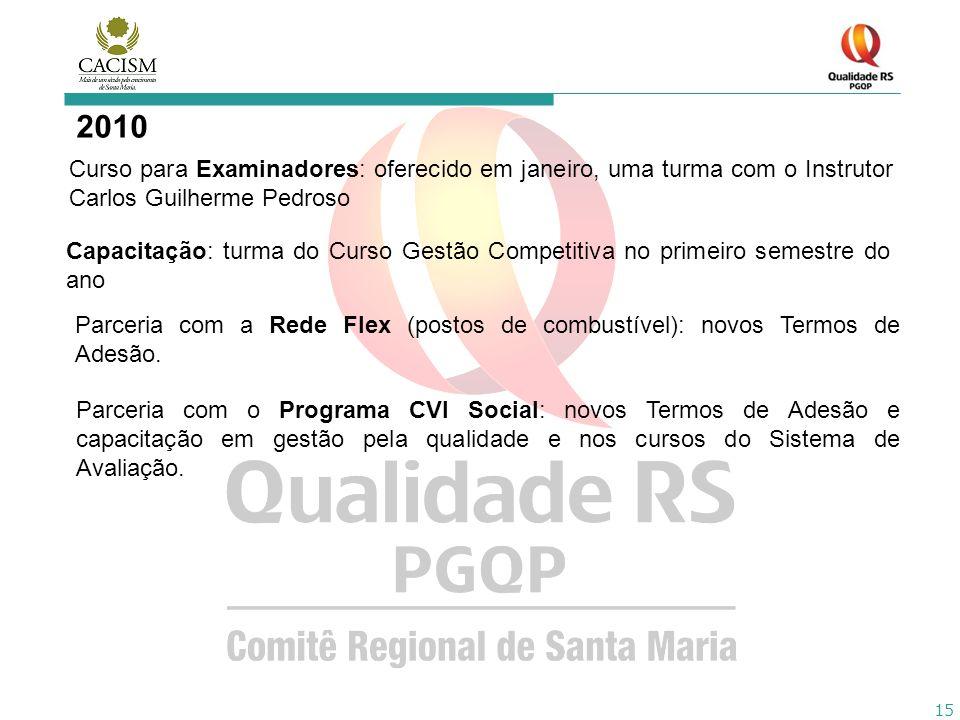 15 2010 Curso para Examinadores: oferecido em janeiro, uma turma com o Instrutor Carlos Guilherme Pedroso Capacitação: turma do Curso Gestão Competiti
