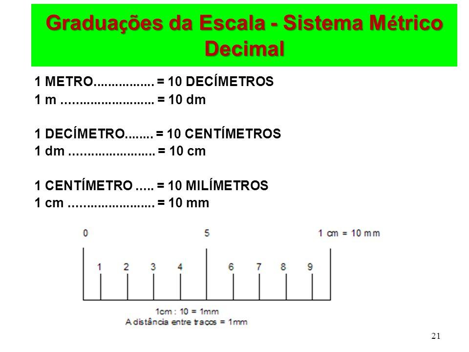 21 Gradua ç ões da Escala - Sistema M é trico Decimal 1 METRO................. = 10 DECÍMETROS 1 m.......................... = 10 dm 1 DECÍMETRO......