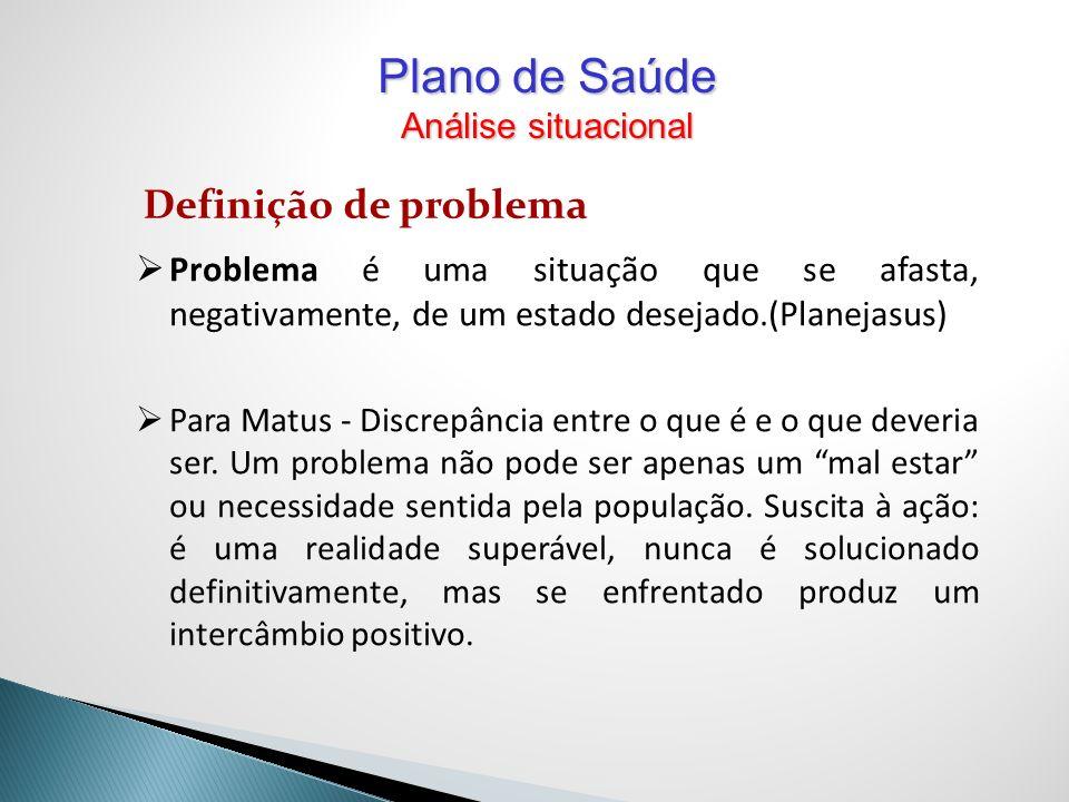 Definição de problema Problema é uma situação que se afasta, negativamente, de um estado desejado.(Planejasus) Para Matus - Discrepância entre o que é