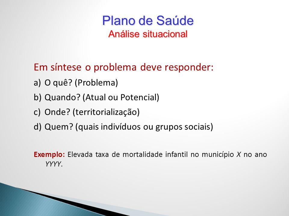 Em síntese o problema deve responder: a)O quê? (Problema) b)Quando? (Atual ou Potencial) c)Onde? (territorialização) d)Quem? (quais indivíduos ou grup
