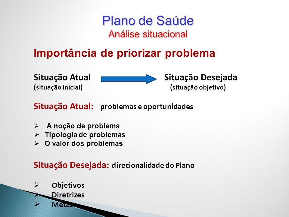 Importância de priorizar problema Situação Atual Situação Desejada (situação inicial) (situação objetivo) Situação Atual: problemas e oportunidades A