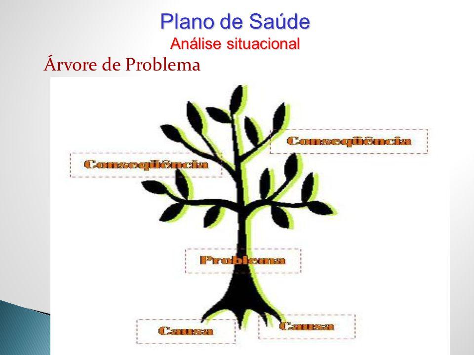 Árvore de Problema Plano de Saúde Análise situacional