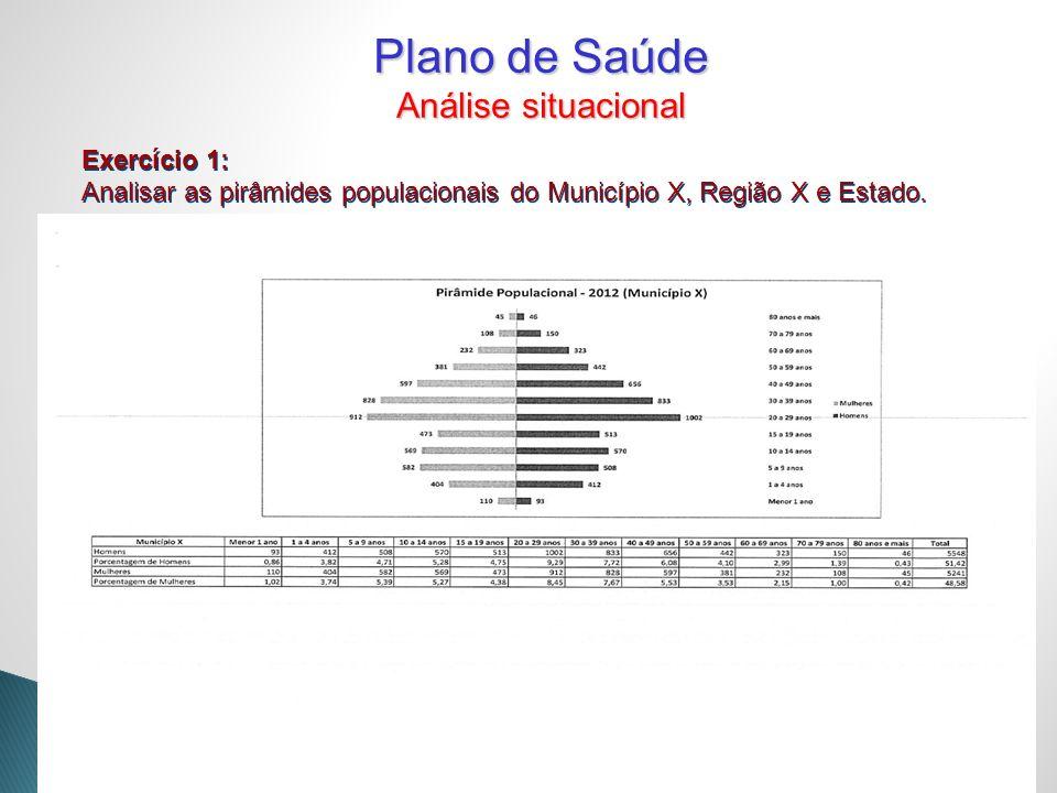 Exercício 1: Analisar as pirâmides populacionais do Município X, Região X e Estado. Exercício 1: Analisar as pirâmides populacionais do Município X, R