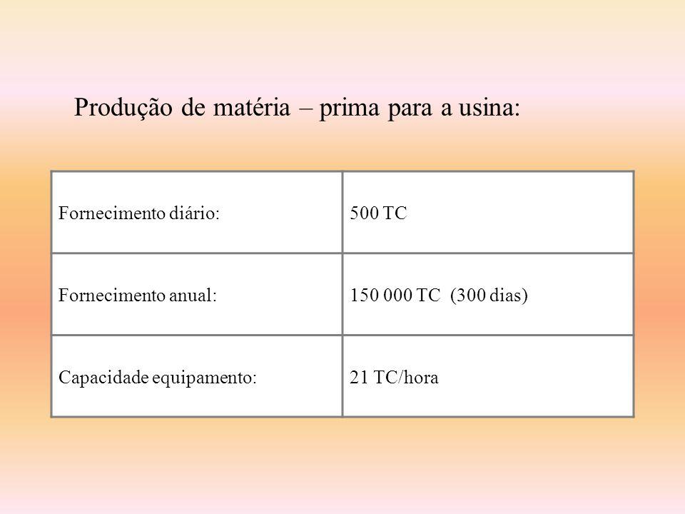Produção de matéria – prima para a usina: Fornecimento diário:500 TC Fornecimento anual:150 000 TC (300 dias) Capacidade equipamento:21 TC/hora