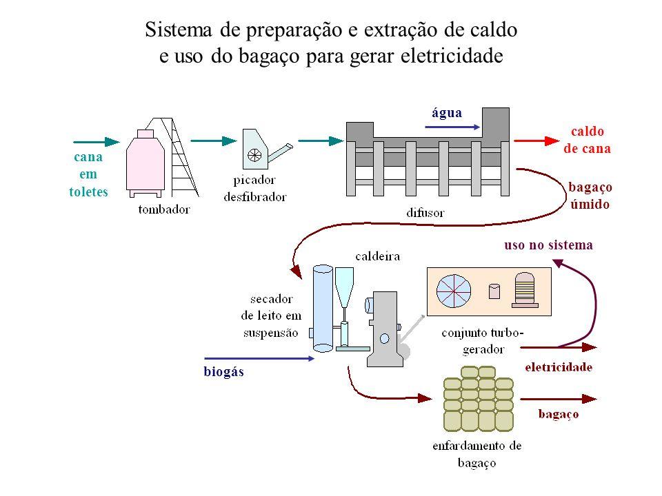 cana em toletes bagaço úmido caldo de cana Sistema de preparação e extração de caldo e uso do bagaço para gerar eletricidade biogás água uso no sistem