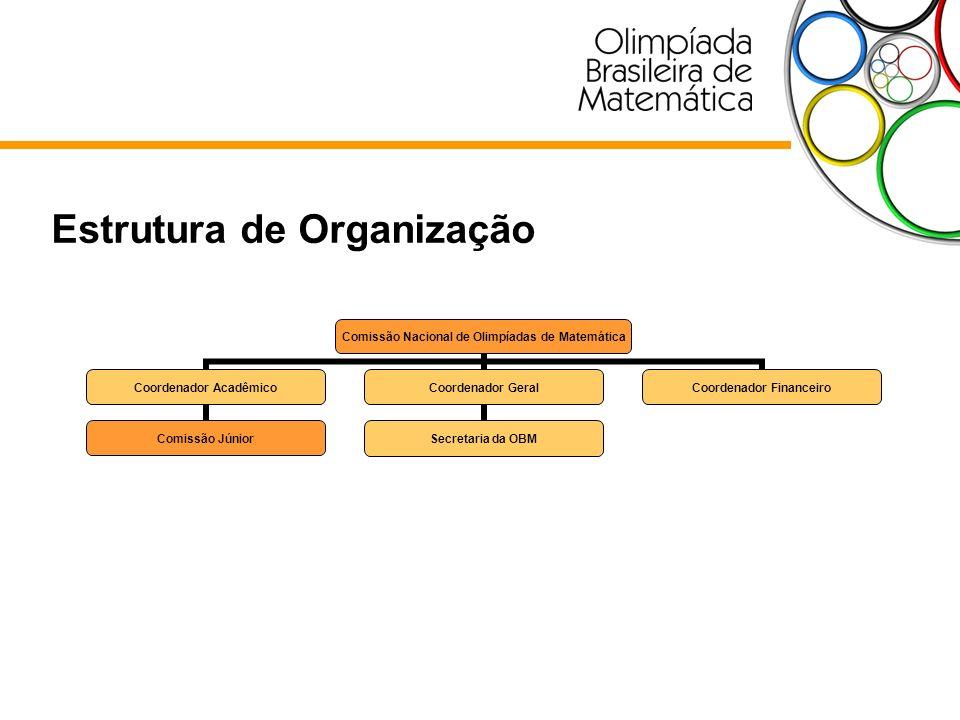 Estrutura de Organização Comissão Nacional de Olimpíadas de Matemática Coordenador Acadêmico Comissão Júnior Coordenador Geral Secretaria da OBM Coord