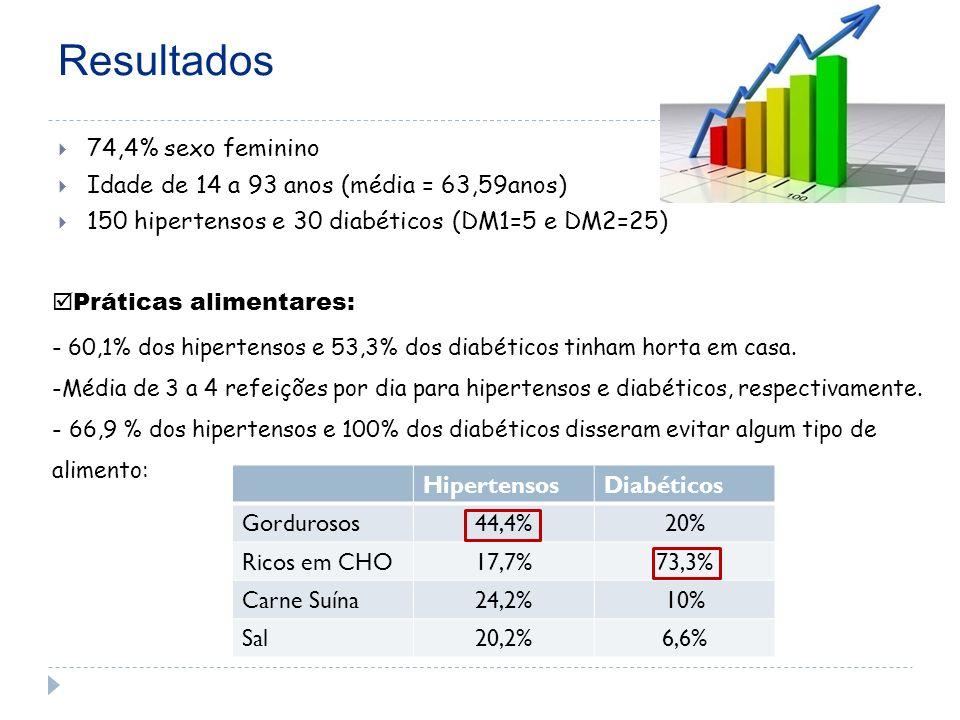 Resultados 74,4% sexo feminino Idade de 14 a 93 anos (média = 63,59anos) 150 hipertensos e 30 diabéticos (DM1=5 e DM2=25) HipertensosDiabéticos Gordurosos44,4%20% Ricos em CHO17,7%73,3% Carne Suína24,2%10% Sal20,2%6,6% Práticas alimentares: - 60,1% dos hipertensos e 53,3% dos diabéticos tinham horta em casa.