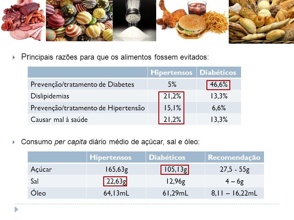 Pr incipais razões para que os alimentos fossem evitados: Consumo per capita diário médio de açúcar, sal e óleo: HipertensosDiabéticos Prevenção/tratamento de Diabetes5%46,6% Dislipidemias21,2%13,3% Prevenção/tratamento de Hipertensão15,1%6,6% Causar mal à saúde21,2%13,3% HipertensosDiabéticosRecomendação Açúcar165,63g105,13g27,5 - 55g Sal22,63g12,96g4 – 6g Óleo64,13mL61,29mL8,11 – 16,22mL