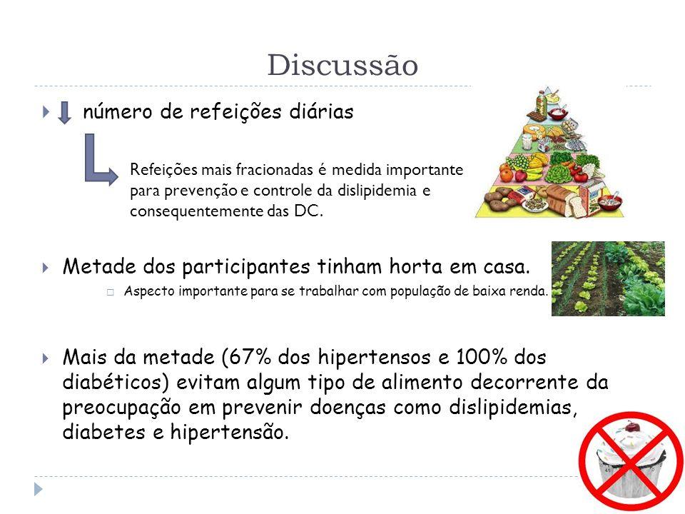 Discussão número de refeições diárias Metade dos participantes tinham horta em casa.