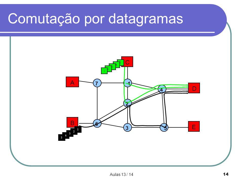 Aulas 13 / 1414 Comutação por datagramas A B C D E 1 2 3 4 5 7 6 5 1 4 3 2 3 4 5 2 1