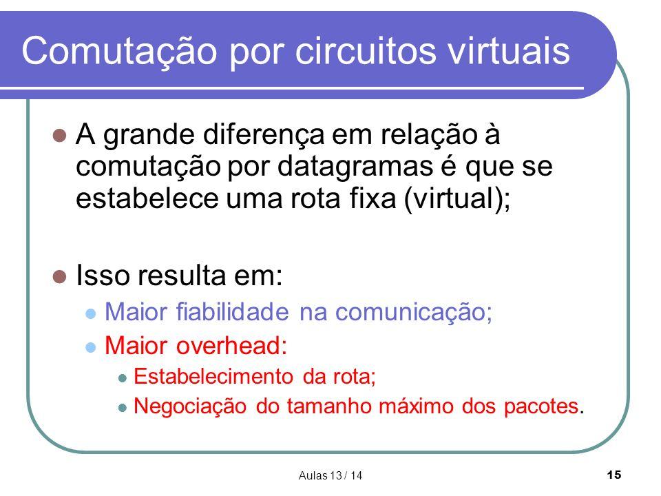 Aulas 13 / 1415 Comutação por circuitos virtuais A grande diferença em relação à comutação por datagramas é que se estabelece uma rota fixa (virtual);