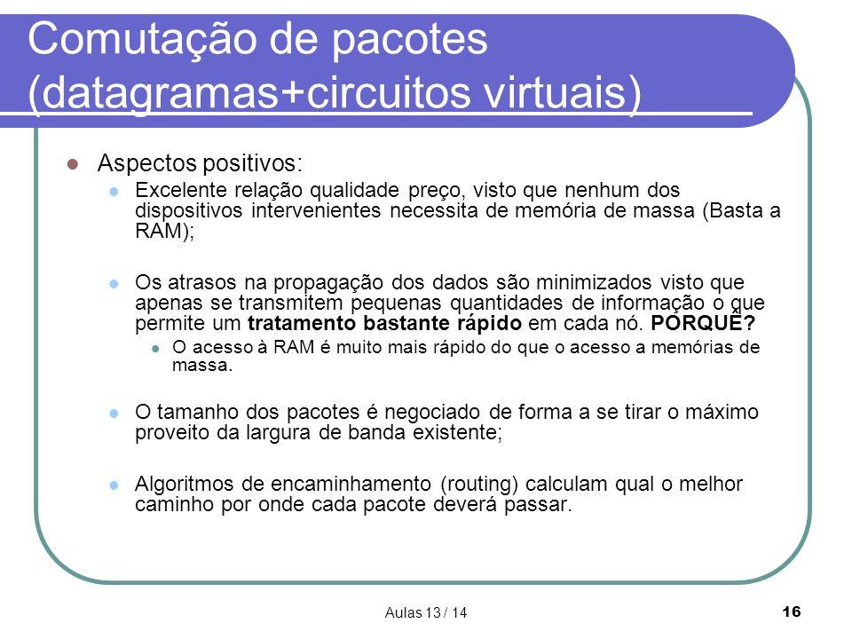 Aulas 13 / 1416 Comutação de pacotes (datagramas+circuitos virtuais) Aspectos positivos: Excelente relação qualidade preço, visto que nenhum dos dispo