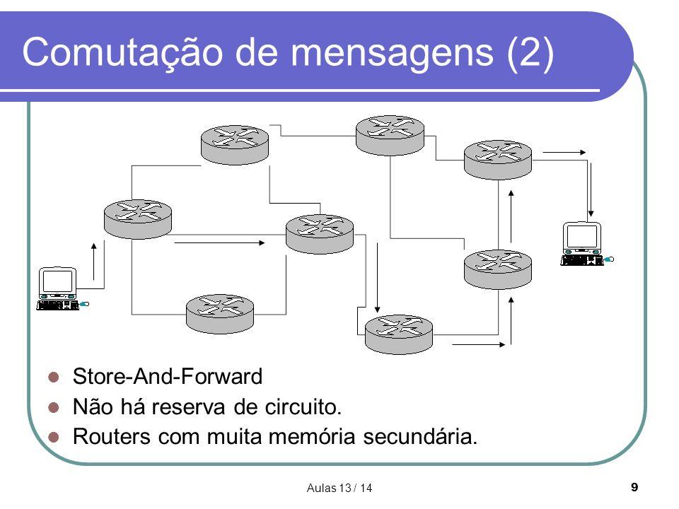Aulas 13 / 149 Comutação de mensagens (2) Store-And-Forward Não há reserva de circuito. Routers com muita memória secundária.